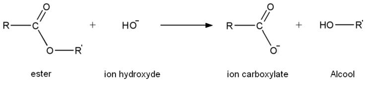 Articles détaillés : Saponification et Fabriquer du savon.